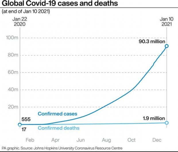 Milford Mercury: Global Covid-19 cases and deaths. (PA)