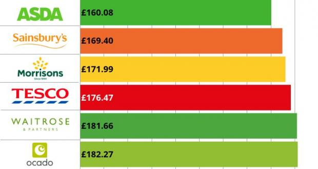 Milford Mercury: Asda was the cheapest on a comparison of 87 items. (Which?)